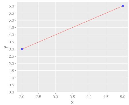 Euclidean Distance Graph
