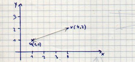 Vector Distance