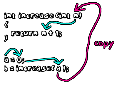 Call-by-value Flow