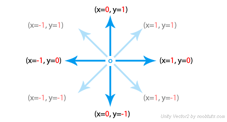 Vector3 Directions