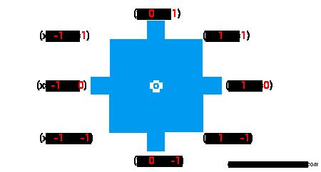 Vector2 Directions